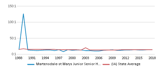 This chart display the student teacher ratio of Martensdale-st Marys Junior Senior High School and the public school average student teacher ratio of Iowa by year, with the latest 2017-18 school year data.