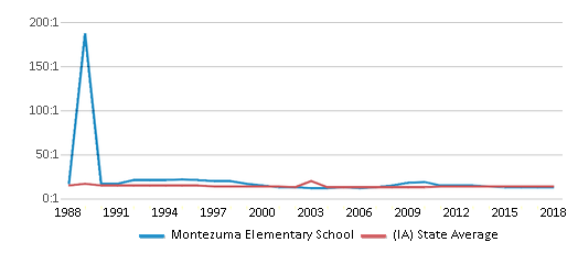 This chart display the student teacher ratio of Montezuma Elementary School and the public school average student teacher ratio of Iowa by year, with the latest 2017-18 school year data.
