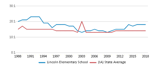 This chart display the student teacher ratio of Lincoln Elementary School and the public school average student teacher ratio of Iowa by year, with the latest 2017-18 school year data.