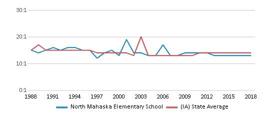 This chart display the student teacher ratio of North Mahaska Elementary School and the public school average student teacher ratio of Iowa by year, with the latest 2017-18 school year data.