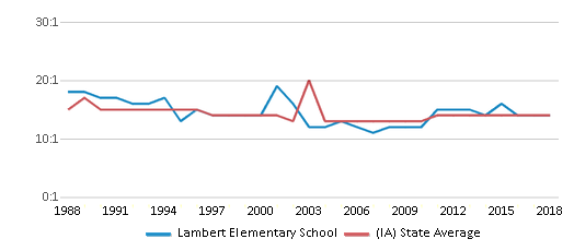 This chart display the student teacher ratio of Lambert Elementary School and the public school average student teacher ratio of Iowa by year, with the latest 2017-18 school year data.