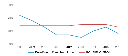 This chart display the student teacher ratio of David Wade Correctional Center and the public school average student teacher ratio of Louisiana by year, with the latest 2015-16 school year data.