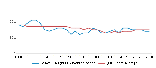 This chart display the student teacher ratio of Beacon Heights Elementary School and the public school average student teacher ratio of Maryland by year, with the latest 2017-18 school year data.