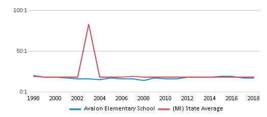 This chart display the student teacher ratio of Avalon Elementary School and the public school average student teacher ratio of Michigan by year, with the latest 2017-18 school year data.