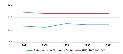 This chart display the student teacher ratio of Rafer Johnson Childrens Center and the public school average student teacher ratio of California by year, with the latest 1990-91 school year data.