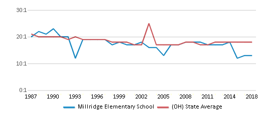 This chart display the student teacher ratio of Millridge Elementary School and the public school average student teacher ratio of Ohio by year, with the latest 2017-18 school year data.
