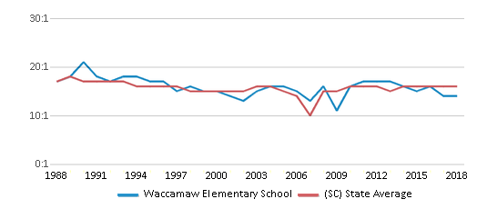 This chart display the student teacher ratio of Waccamaw Elementary School and the public school average student teacher ratio of South Carolina by year, with the latest 2017-18 school year data.