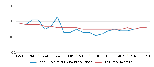 This chart display the student teacher ratio of John B. Whitsitt Elementary School and the public school average student teacher ratio of Tennessee by year, with the latest 2017-18 school year data.