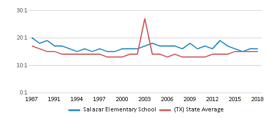 This chart display the student teacher ratio of Salazar Elementary School and the public school average student teacher ratio of Texas by year, with the latest 2017-18 school year data.