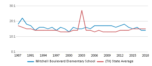 This chart display the student teacher ratio of Mitchell Boulevard Elementary School and the public school average student teacher ratio of Texas by year, with the latest 2017-18 school year data.