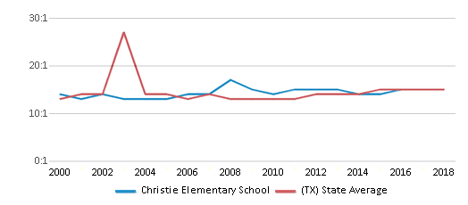 This chart display the student teacher ratio of Christie Elementary School and the public school average student teacher ratio of Texas by year, with the latest 2017-18 school year data.