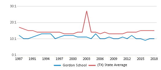 This chart display the student teacher ratio of Gordon School and the public school average student teacher ratio of Texas by year, with the latest 2017-18 school year data.