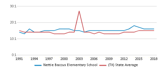This chart display the student teacher ratio of Nettie Baccus Elementary School and the public school average student teacher ratio of Texas by year, with the latest 2017-18 school year data.