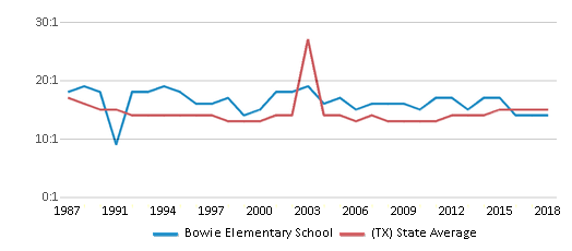 This chart display the student teacher ratio of Bowie Elementary School and the public school average student teacher ratio of Texas by year, with the latest 2017-18 school year data.