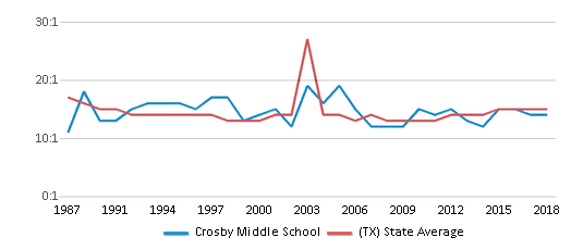 This chart display the student teacher ratio of Crosby Middle School and the public school average student teacher ratio of Texas by year, with the latest 2017-18 school year data.