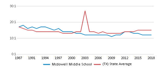 This chart display the student teacher ratio of Mcdowell Middle School and the public school average student teacher ratio of Texas by year, with the latest 2017-18 school year data.