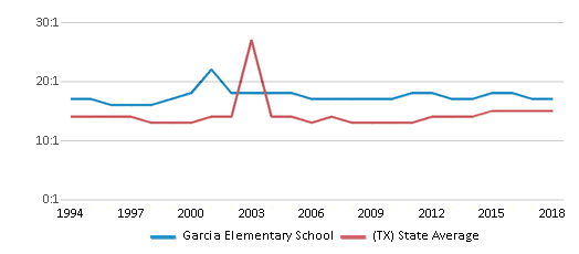 This chart display the student teacher ratio of Garcia Elementary School and the public school average student teacher ratio of Texas by year, with the latest 2017-18 school year data.