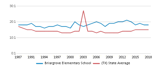 This chart display the student teacher ratio of Briargrove Elementary School and the public school average student teacher ratio of Texas by year, with the latest 2017-18 school year data.