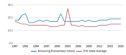 This chart display the student teacher ratio of Browning Elementary School and the public school average student teacher ratio of Texas by year, with the latest 2017-18 school year data.