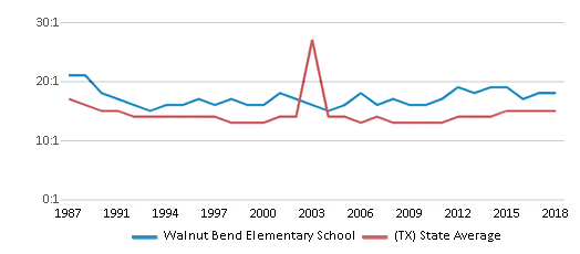 This chart display the student teacher ratio of Walnut Bend Elementary School and the public school average student teacher ratio of Texas by year, with the latest 2017-18 school year data.