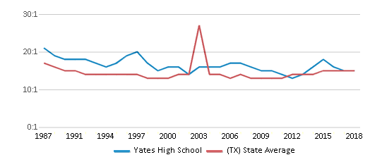 This chart display the student teacher ratio of Yates High School and the public school average student teacher ratio of Texas by year, with the latest 2017-18 school year data.
