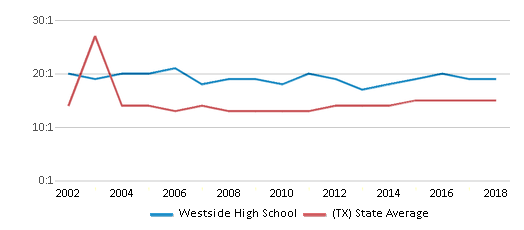This chart display the student teacher ratio of Westside High School and the public school average student teacher ratio of Texas by year, with the latest 2017-18 school year data.