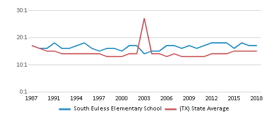 This chart display the student teacher ratio of South Euless Elementary School and the public school average student teacher ratio of Texas by year, with the latest 2017-18 school year data.