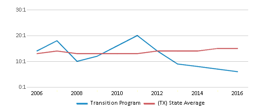 This chart display the student teacher ratio of Transition Program and the public school average student teacher ratio of Texas by year, with the latest 2015-16 school year data.