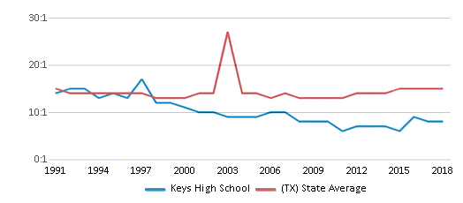 This chart display the student teacher ratio of Keys High School and the public school average student teacher ratio of Texas by year, with the latest 2017-18 school year data.