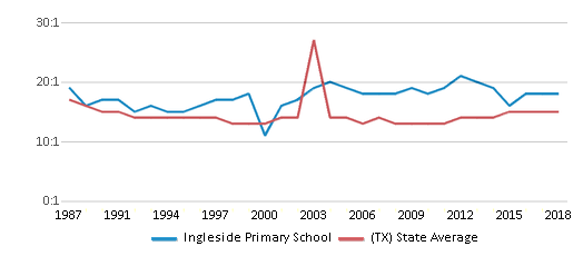 This chart display the student teacher ratio of Ingleside Primary School and the public school average student teacher ratio of Texas by year, with the latest 2017-18 school year data.