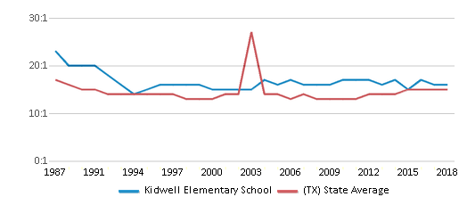 This chart display the student teacher ratio of Kidwell Elementary School and the public school average student teacher ratio of Texas by year, with the latest 2017-18 school year data.