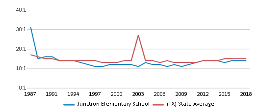 This chart display the student teacher ratio of Junction Elementary School and the public school average student teacher ratio of Texas by year, with the latest 2017-18 school year data.