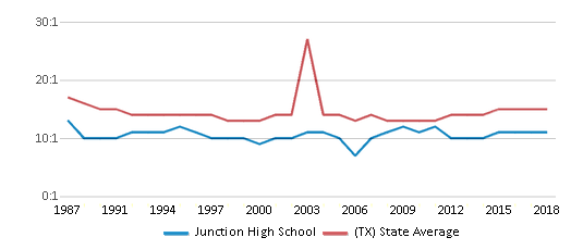 This chart display the student teacher ratio of Junction High School and the public school average student teacher ratio of Texas by year, with the latest 2017-18 school year data.