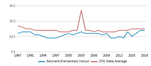This chart display the student teacher ratio of Kennard Elementary School and the public school average student teacher ratio of Texas by year, with the latest 2017-18 school year data.