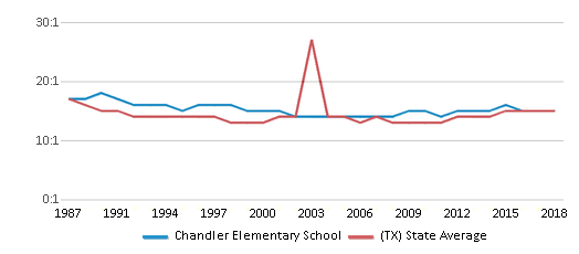 This chart display the student teacher ratio of Chandler Elementary School and the public school average student teacher ratio of Texas by year, with the latest 2017-18 school year data.