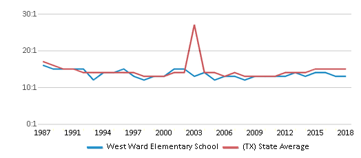 This chart display the student teacher ratio of West Ward Elementary School and the public school average student teacher ratio of Texas by year, with the latest 2017-18 school year data.