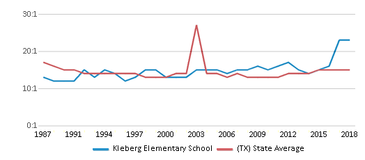 This chart display the student teacher ratio of Kleberg Elementary School and the public school average student teacher ratio of Texas by year, with the latest 2017-18 school year data.