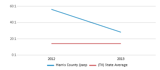 This chart display the student teacher ratio of Harris County Jjaep and the public school average student teacher ratio of Texas by year, with the latest 2012-13 school year data.