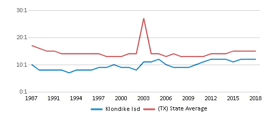 This chart display the student teacher ratio of Klondike Isd and the public school average student teacher ratio of Texas by year, with the latest 2017-18 school year data.