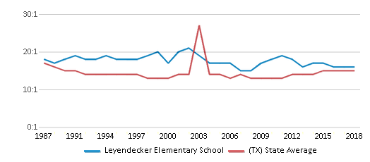 This chart display the student teacher ratio of Leyendecker Elementary School and the public school average student teacher ratio of Texas by year, with the latest 2017-18 school year data.