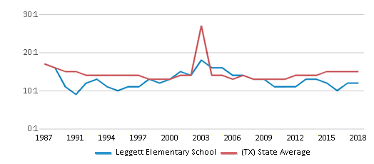 This chart display the student teacher ratio of Leggett Elementary School and the public school average student teacher ratio of Texas by year, with the latest 2017-18 school year data.