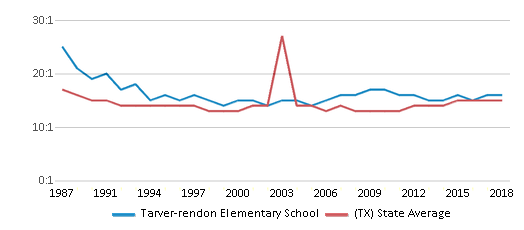 This chart display the student teacher ratio of Tarver-rendon Elementary School and the public school average student teacher ratio of Texas by year, with the latest 2017-18 school year data.