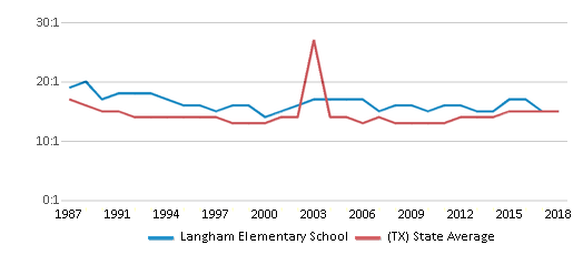 This chart display the student teacher ratio of Langham Elementary School and the public school average student teacher ratio of Texas by year, with the latest 2017-18 school year data.
