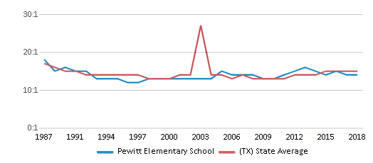 This chart display the student teacher ratio of Pewitt Elementary School and the public school average student teacher ratio of Texas by year, with the latest 2017-18 school year data.