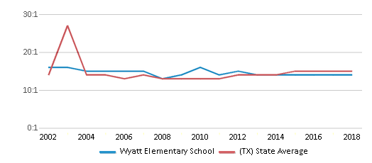 This chart display the student teacher ratio of Wyatt Elementary School and the public school average student teacher ratio of Texas by year, with the latest 2017-18 school year data.