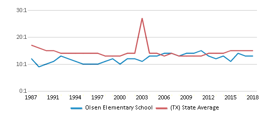 This chart display the student teacher ratio of Olsen Elementary School and the public school average student teacher ratio of Texas by year, with the latest 2017-18 school year data.