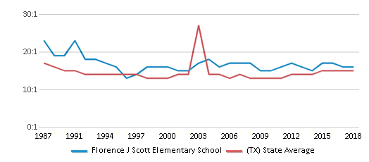 This chart display the student teacher ratio of Florence J Scott Elementary School and the public school average student teacher ratio of Texas by year, with the latest 2017-18 school year data.