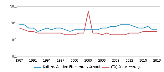 This chart display the student teacher ratio of Collins Garden Elementary School and the public school average student teacher ratio of Texas by year, with the latest 2017-18 school year data.