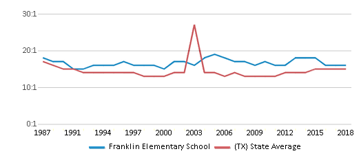 This chart display the student teacher ratio of Franklin Elementary School and the public school average student teacher ratio of Texas by year, with the latest 2017-18 school year data.