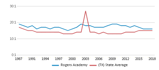 This chart display the student teacher ratio of Rogers Academy and the public school average student teacher ratio of Texas by year, with the latest 2017-18 school year data.